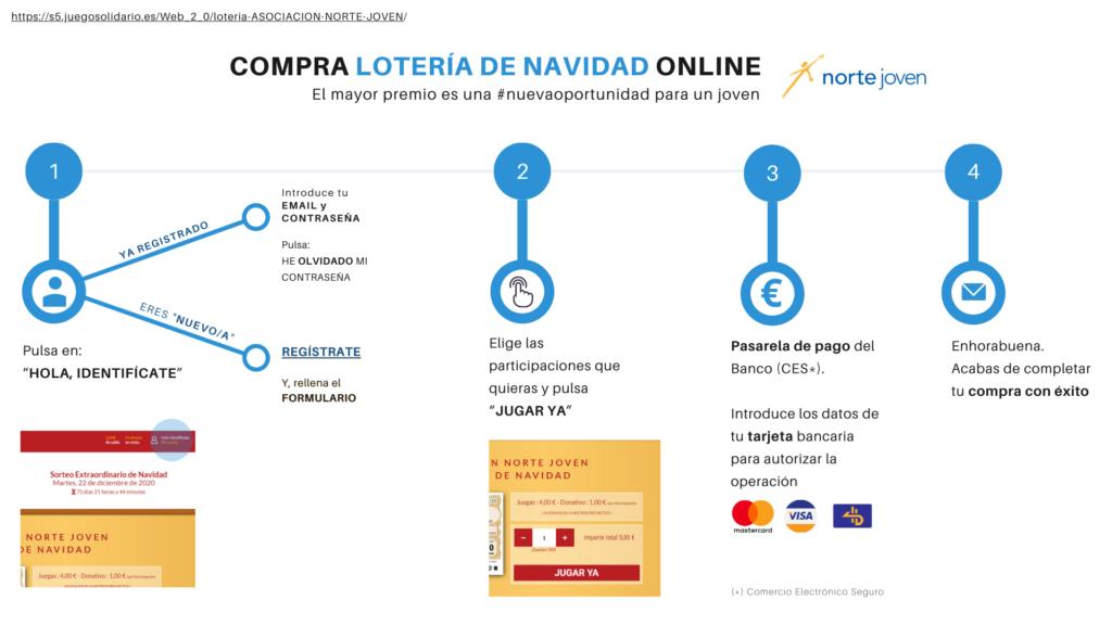 Comprar lotería de Norte Joven online